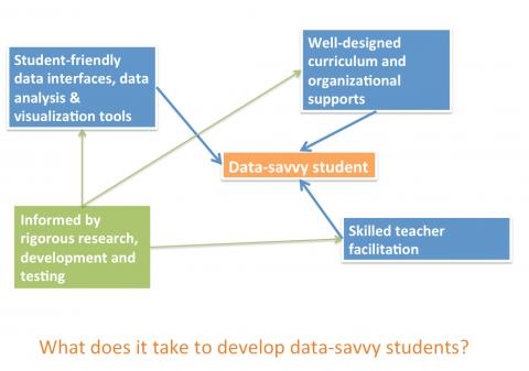 Data-Savvy Students